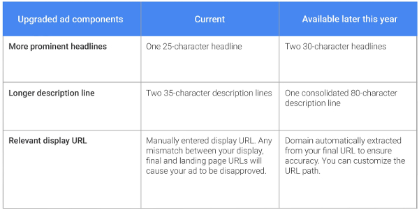 AdWords mobile text